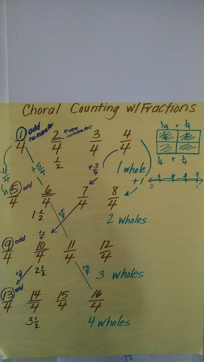 Choral Counting with Fractions